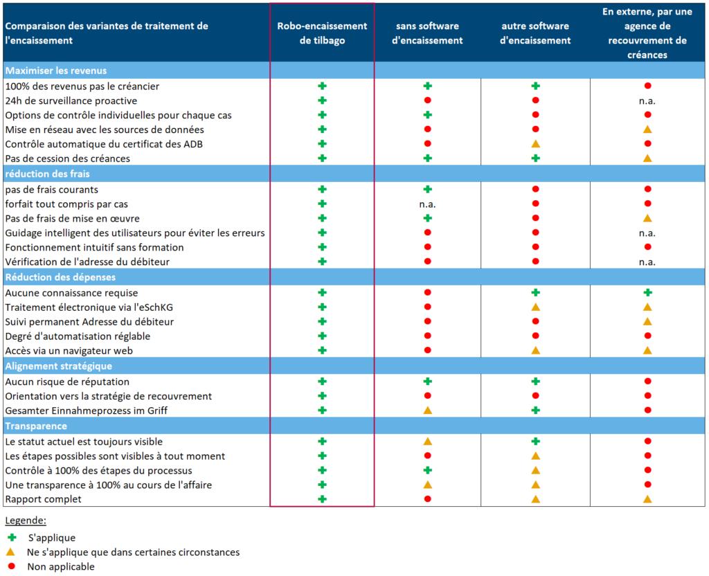 Comparaison des variantes de traitement de l'encaissement