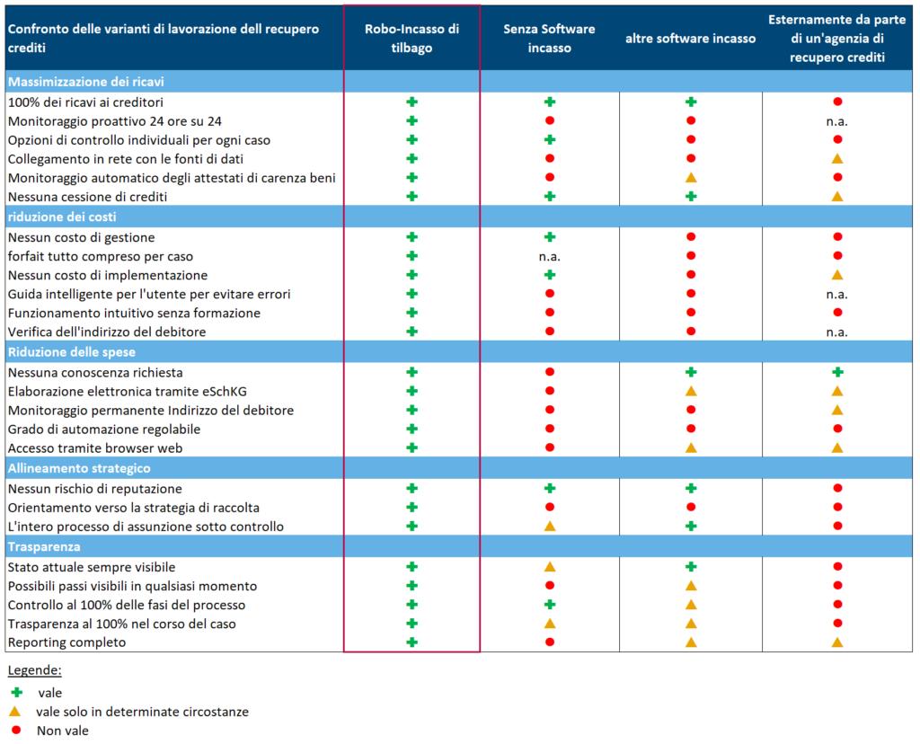 Confronto delle varianti di lavorazione dell recupero crediti